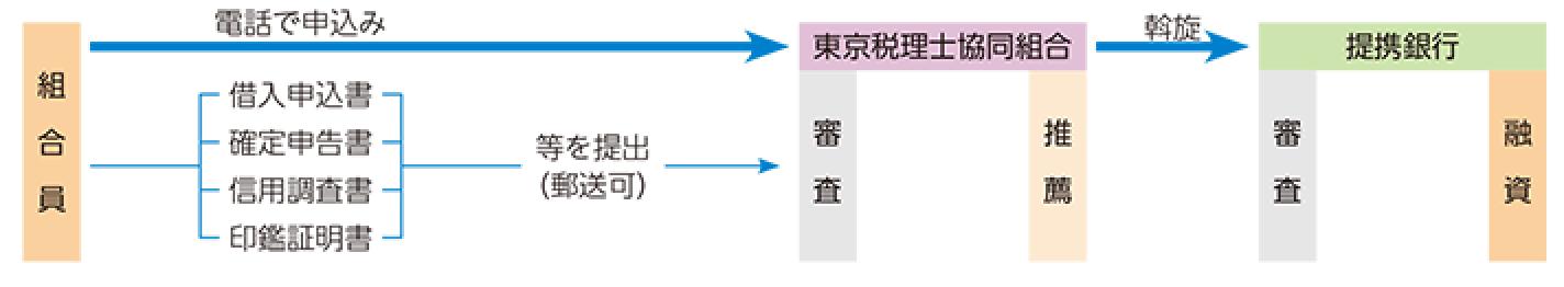 事業ローン・住宅ローン(斡旋融資)